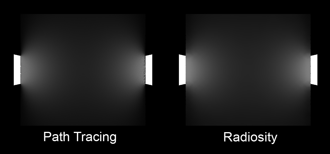 Path tracing on the left, and radiosity on the right.