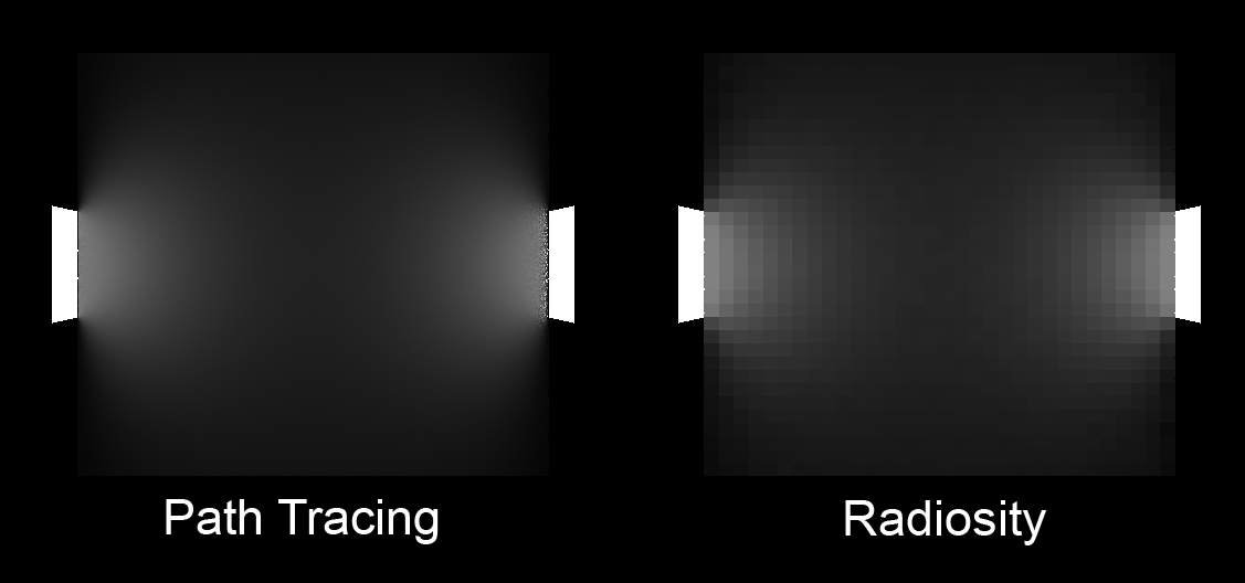 Path tracinfg on the left and flat-shaded radiosity on the right.