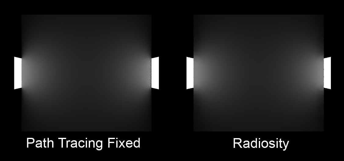 A fixed comparison showing path tracing on the left and radiosity on the right.